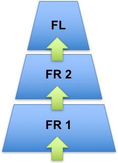 Innen forskningsadministrasjon kan vi snakke om tre kompetansetrinn; forskningsrådgiver nivå 1, forskningsrådgiver nivå 2 og forskningsadministrativ leder.